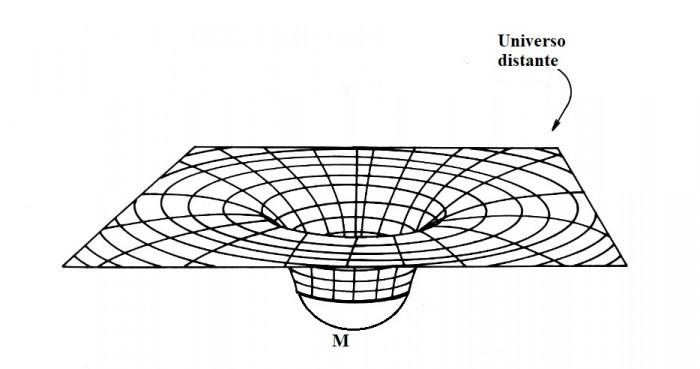 Representações bidimensionais das seções espaciais dos espaços-tempos de Friedmann. As somas dos ângulos internos dos triângulos vermelhos são: maior do que 180°, menor do que 180° e igual a 180°, para as seções espaciais fechada, aberta e plana, respectivamente. O mesmo desafio proposto na legenda da figura 1 é também válido aqui para estas três seções espaciais.