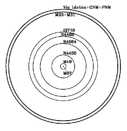 Figura 1 Passeio de Galáxias de Virgem mostrado de forma a se ter uma sensação das distâncias entre as galáxias do Passeio. Os dois círculos externos representam as cinco galáxias do Grupo Local. As linhas mais grossas que traçam estes dois círculos indicam que as distâncias entre as galáxias, nesta escala, são muito pequenas. O círculo mais externo representa a Via Láctea e as Nuvens de Magalhães e o próximo círculo as galáxias do Triângulo (M33) e Andrômeda (M31).