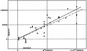 """A """"lei de Hubble"""" v=Hod na forma que foi apresentada em 1929. As retas contínua e tracejada representam ajustes aos dados segundo critérios distintos de amostragem. As distâncias, no eixo das abscissas, estão em parsec (1 pc = 3,26 ano-luz)."""