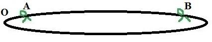 """Fig. 2 - Os laços amarrados na gominha de borracha representam as """"galáxias"""" A e B. Para efeito de discussão, o observador O está localizado na extremidade esquerda da gominha. Ele pode, no entanto, estar em qualquer ponto do UGE."""
